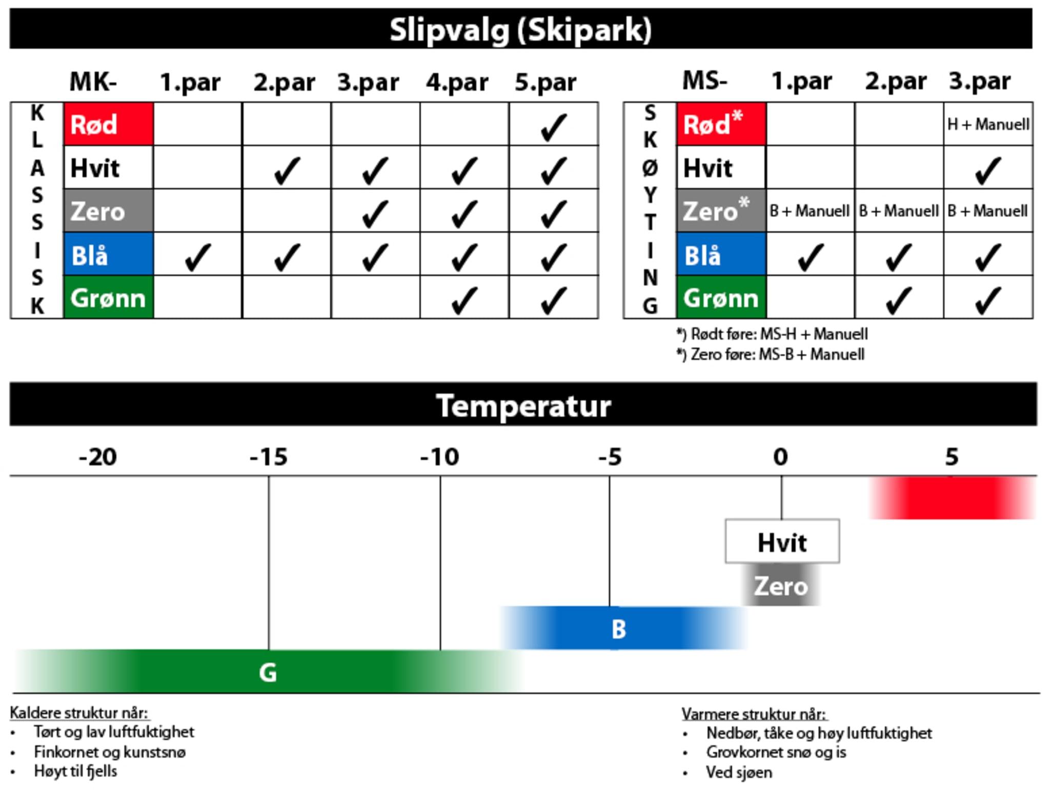 Milslukern Klassisk Slip Brukte Ski